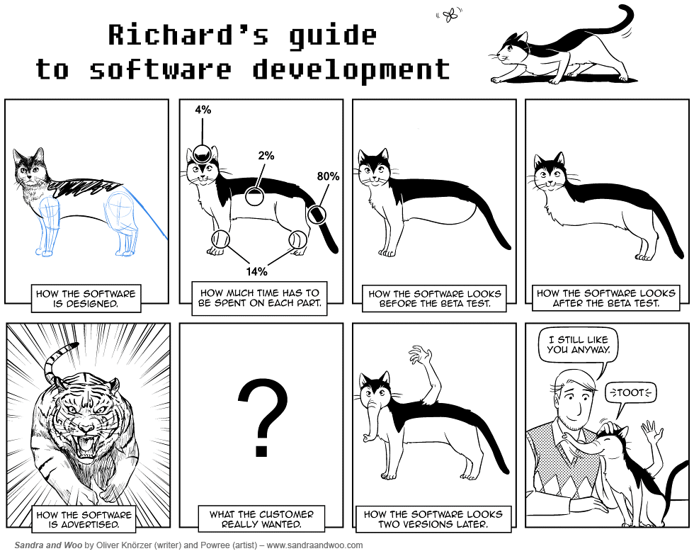 [0430] Software Engineering, Now With Cats!