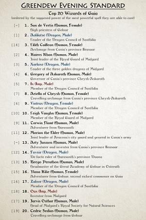 Top 20 wizards of Gaia