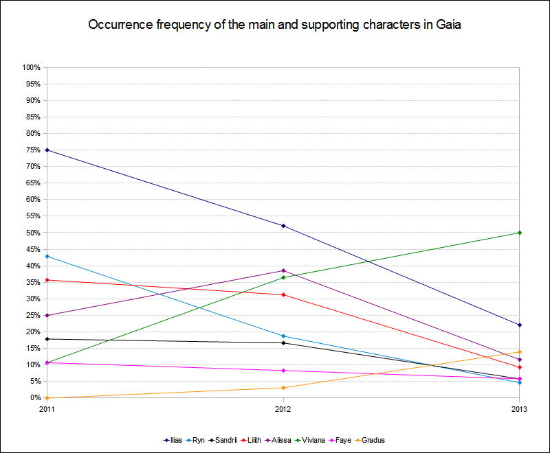 Character occurrence frequency 2011 to 2013 in Gaia