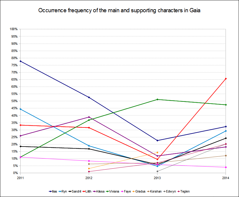 Character occurrence frequency 2011 to 2014 in Gaia