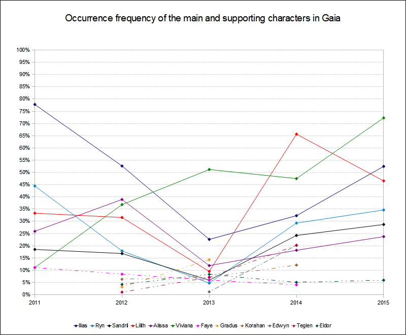 Character occurrence frequency 2011 to 2015 in Gaia