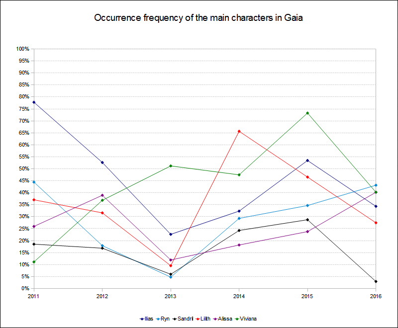 Main characters occurrence frequency 2011 to 2016