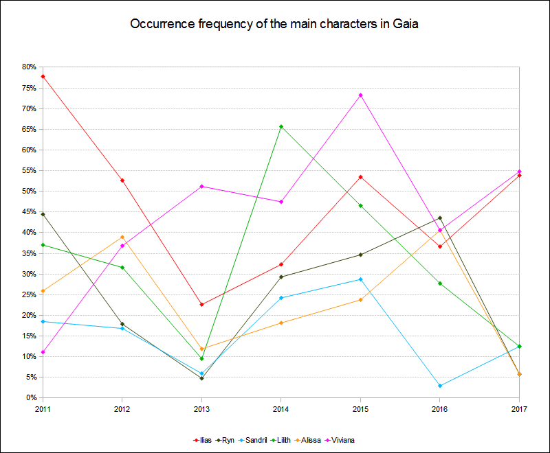 Main characters occurrence frequency 2011 to 2017