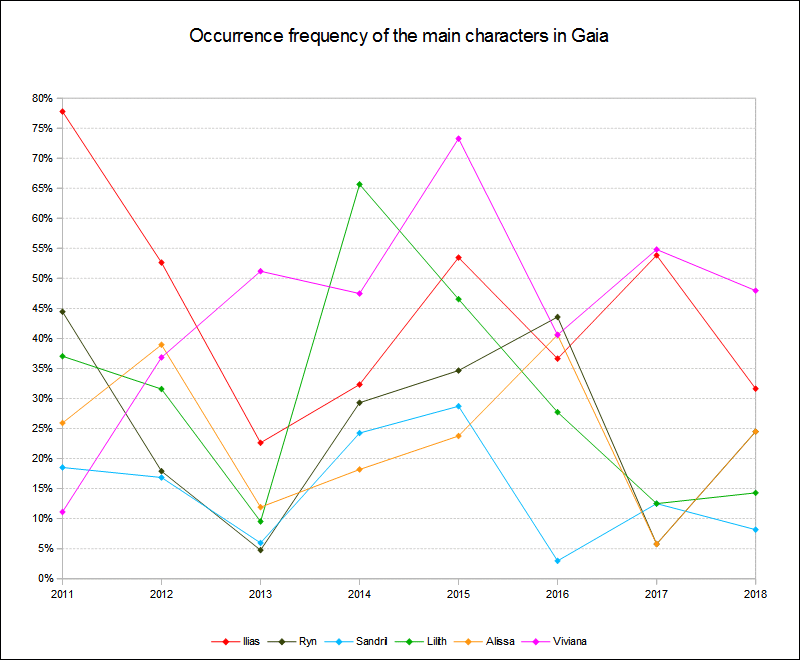 Main characters occurrence frequency 2011 to 2018