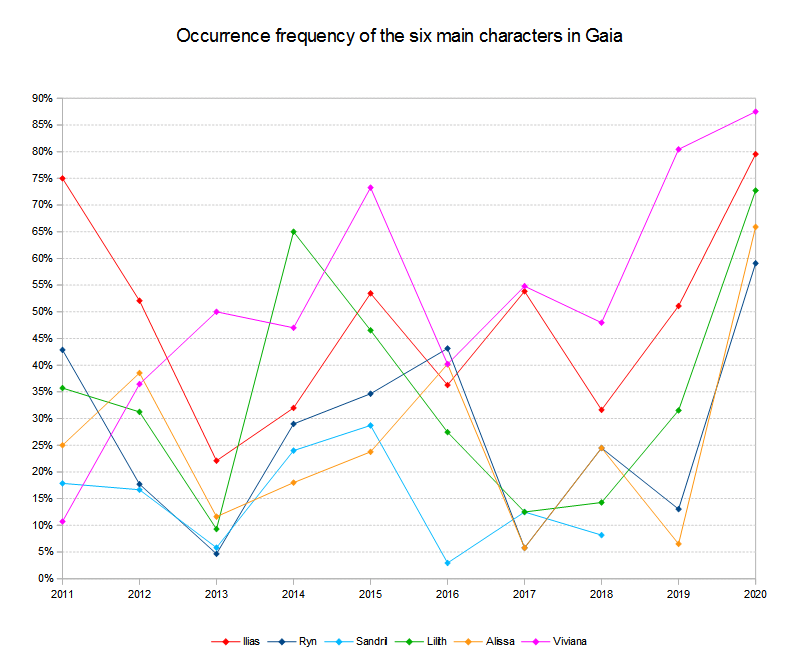 Main characters occurrence frequency 2011 to 2020
