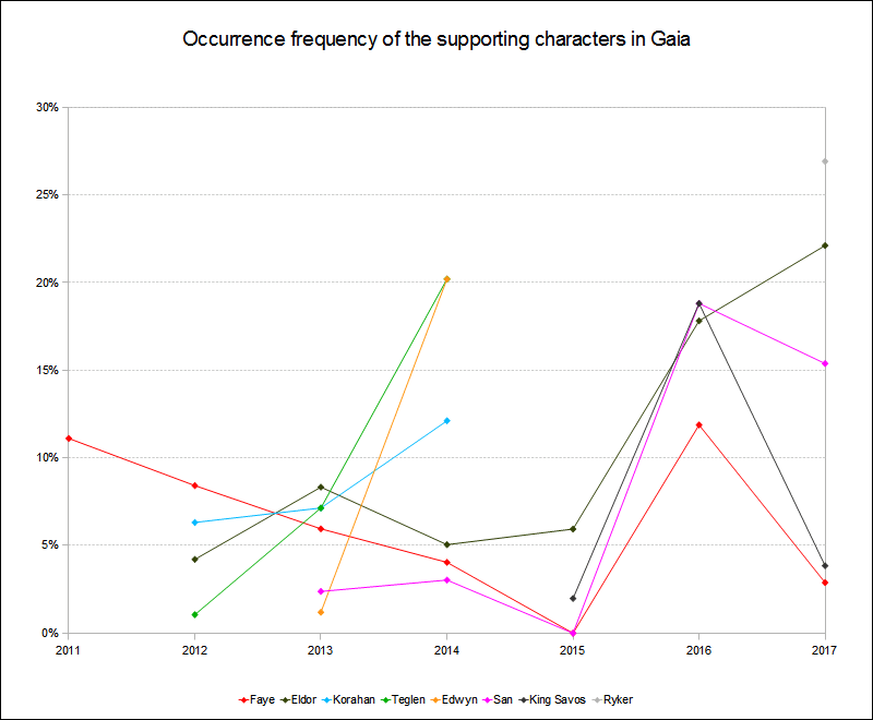 Supporting characters occurrence frequency 2011 to 2017