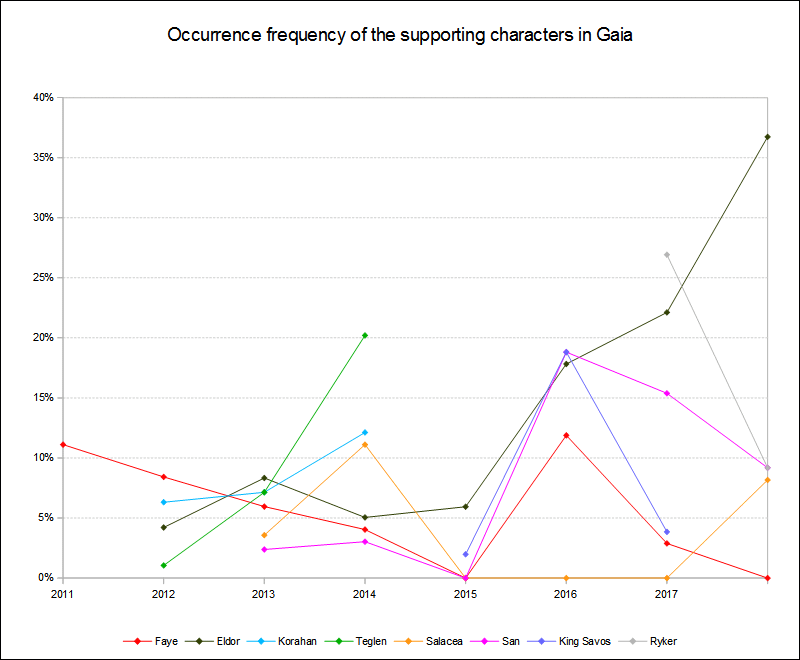 Supporting characters occurrence frequency 2011 to 2018