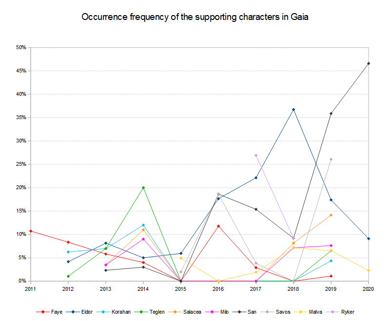 Supporting characters occurrence frequency 2011 to 2020