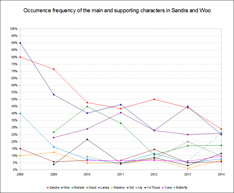 Character occurrence frequency 2008 to 2014