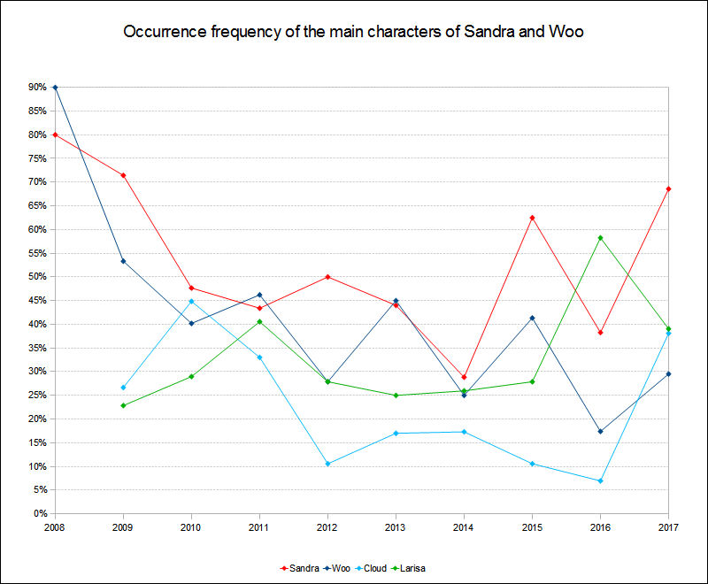Main characters occurrence frequency 2008 to 2017