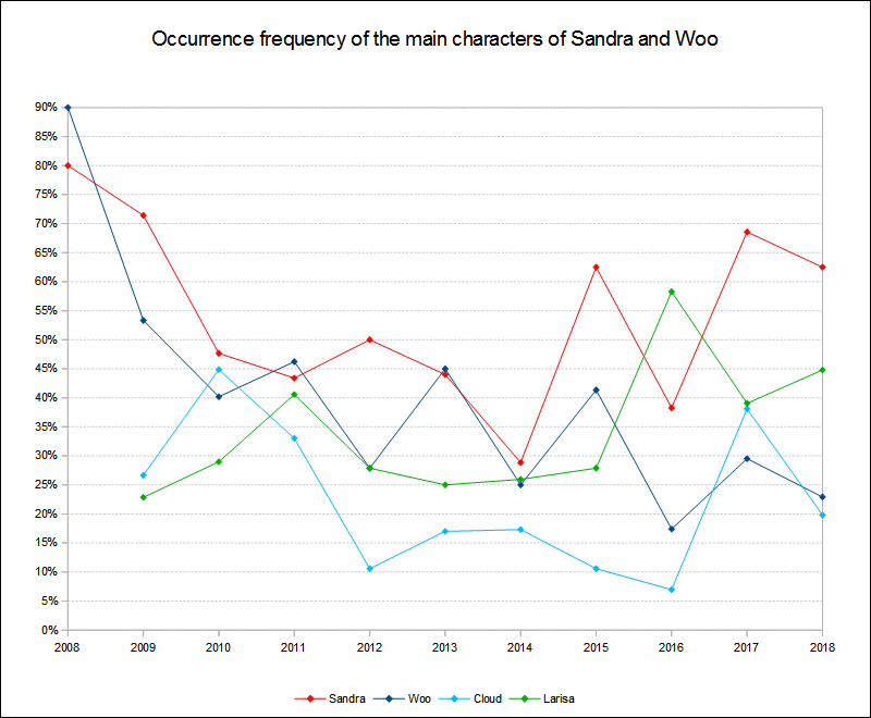 Main characters occurrence frequency 2008 to 2018