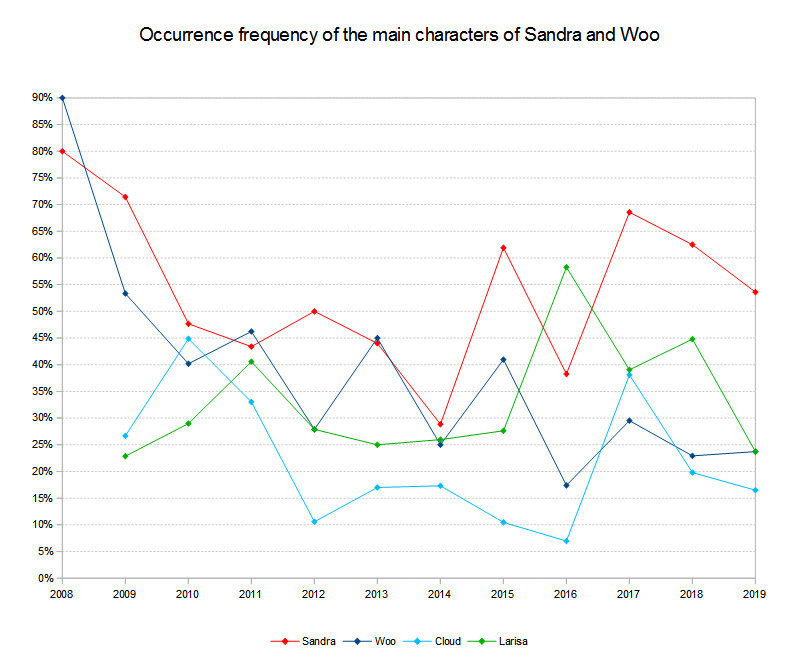 Main characters occurrence frequency 2008 to 2019