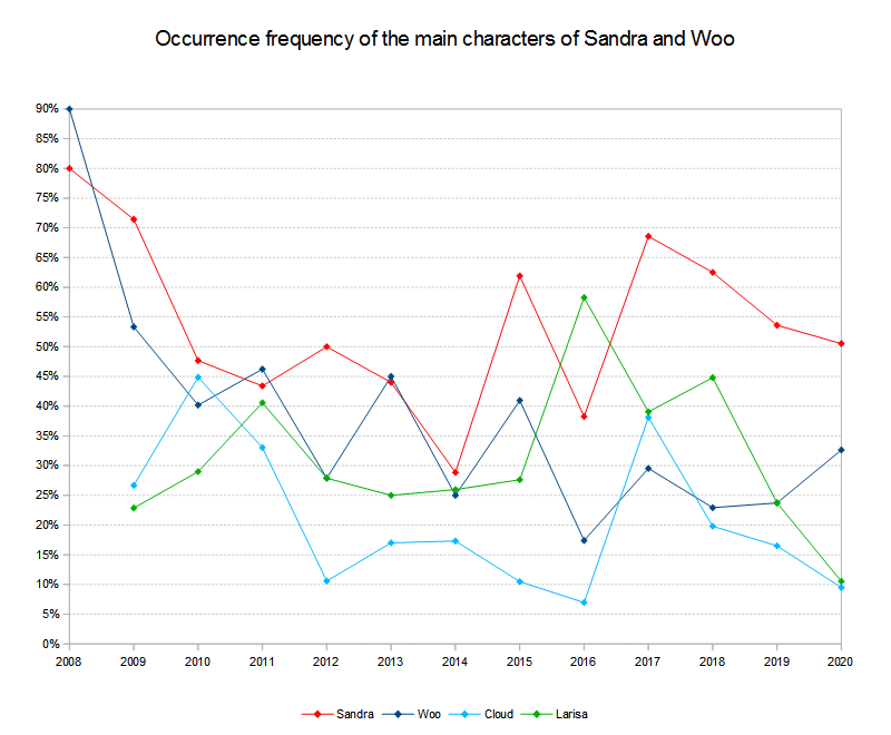 Main characters occurrence frequency 2008 to 2020