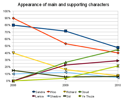Character appearances stats