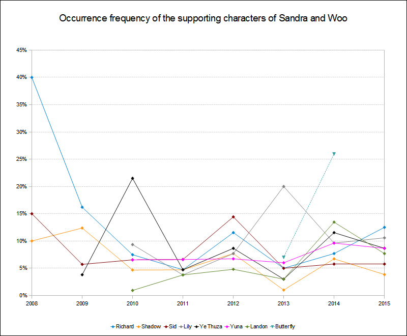 Supporting characters occurrence frequency 2008 to 2015