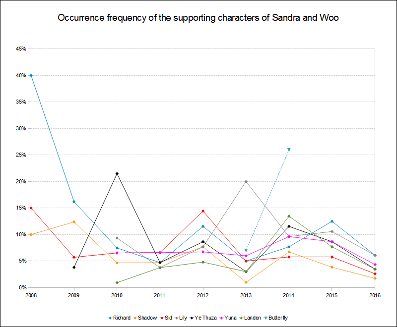Supporting characters occurrence frequency 2008 to 2016