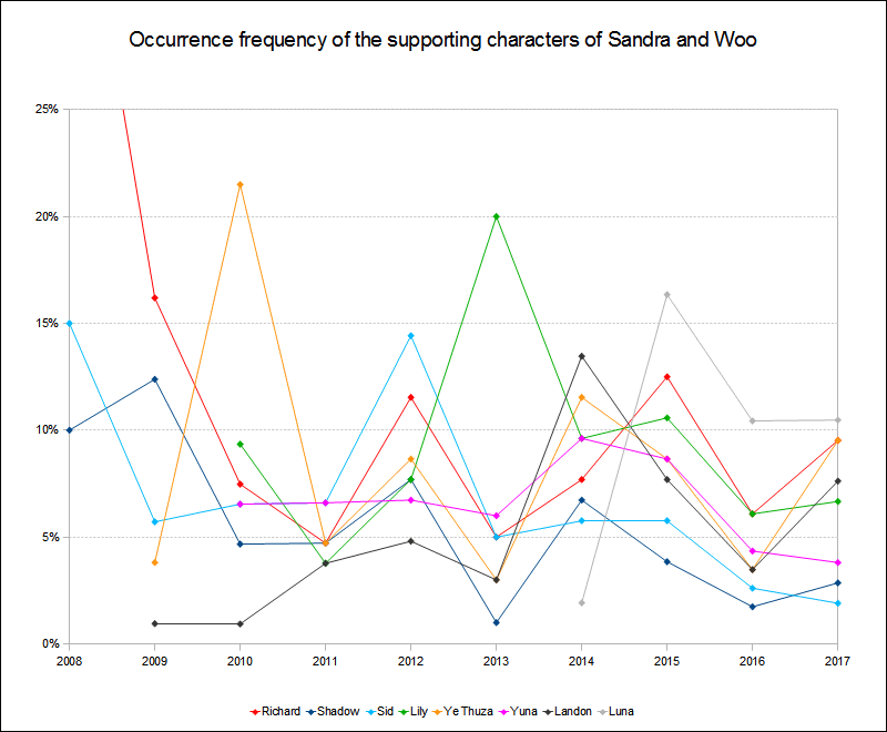 Supporting characters occurrence frequency 2008 to 2017