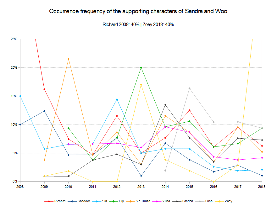 Supporting characters occurrence frequency 2008 to 2018