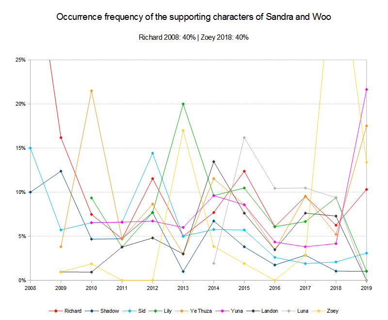 Supporting characters occurrence frequency 2008 to 2019