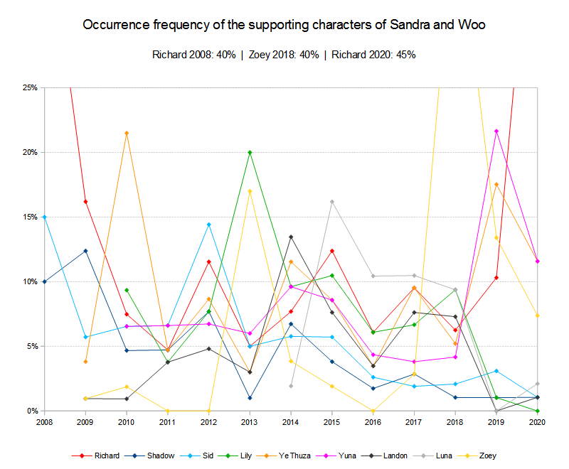Supporting characters occurrence frequency 2008 to 2020
