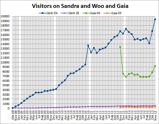 Website stats for Sandra and Woo and Gaia